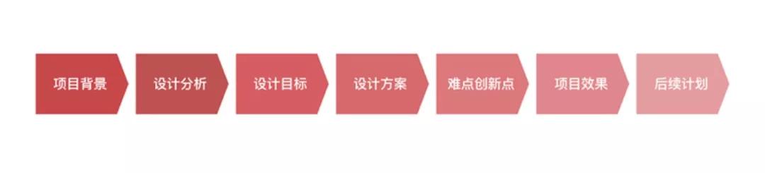 项目复盘的常用流程