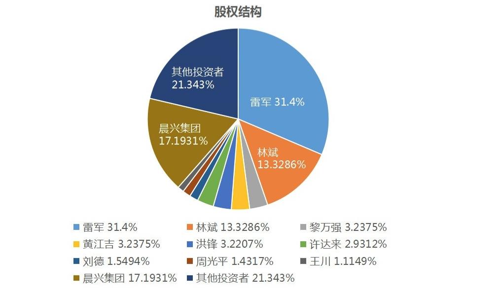 港股打新 - 购买小米股票 - 高管持股情况