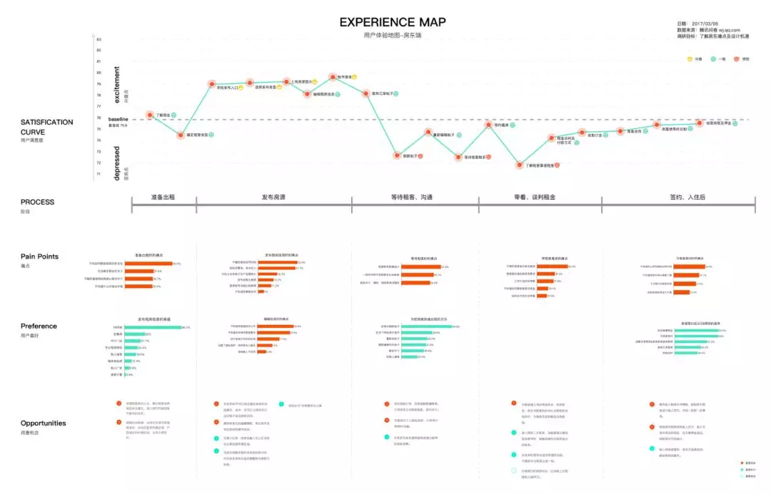 结合体验地图来优化项目管理