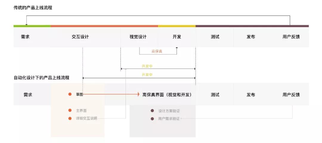 图5 应用自动化设计的前后流程对比