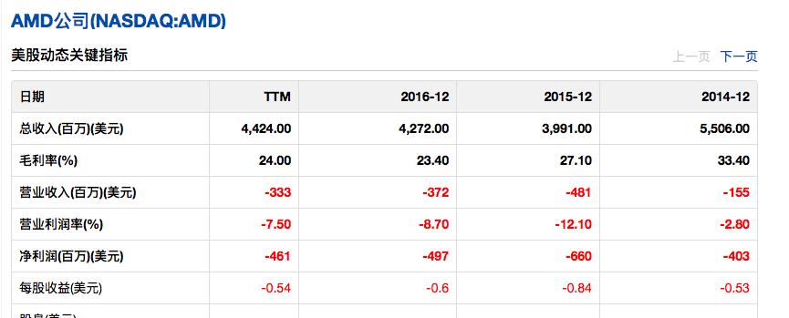 AMD 美股动态关键指标