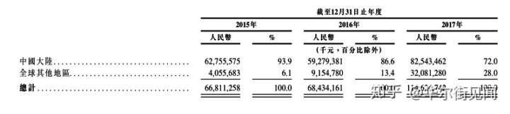 港股打新 - 购买小米股票