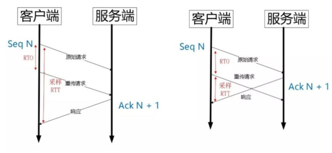 图片来自网络 TCP重传歧义