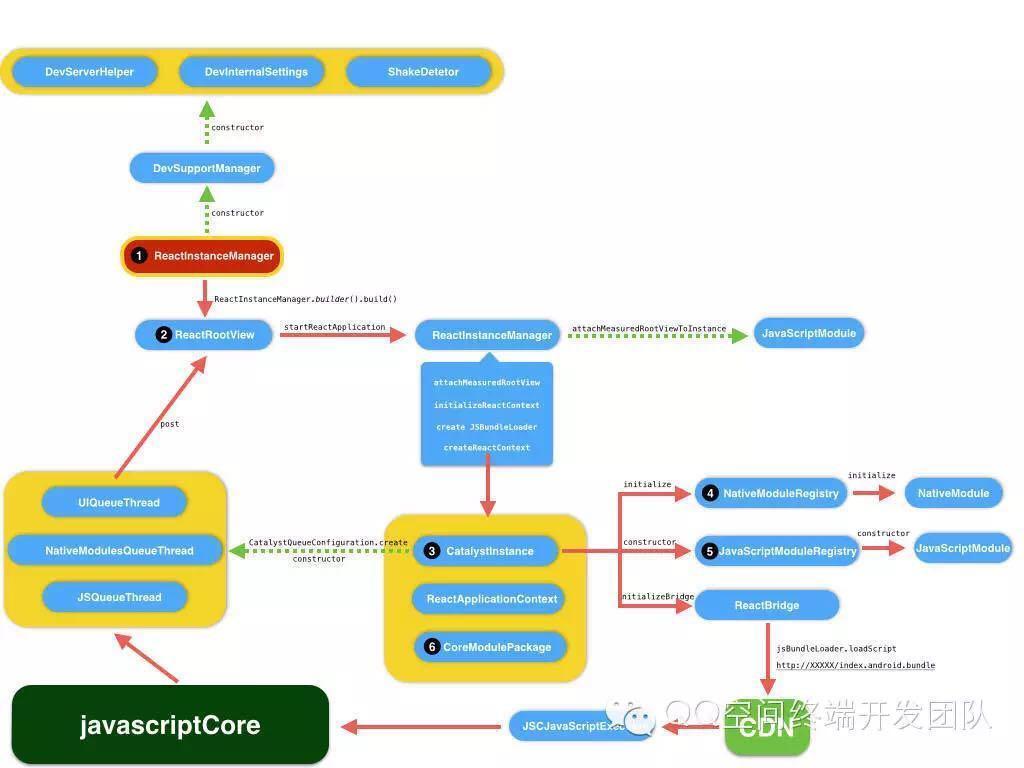 图片来源QQ空间移动开发团队,完成启动流程图