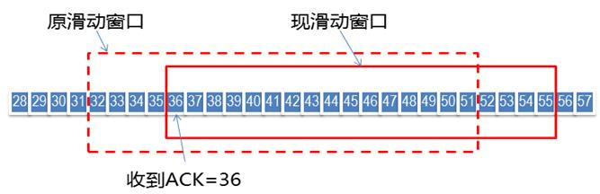 图4 滑动窗口原理
