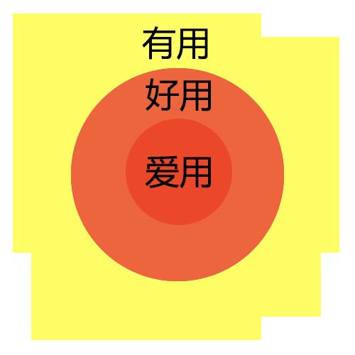 产品需求结构图