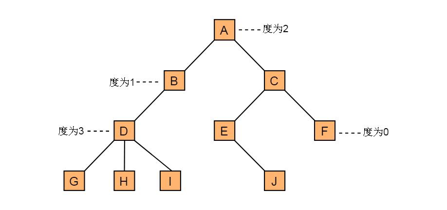 图3.2 节点的度
