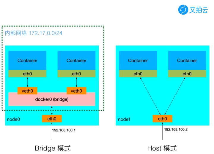 △ Host 和 Bridge 模式对比