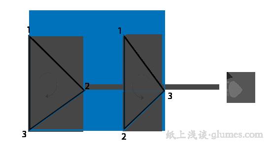 逆时针和顺时针三角形的观察