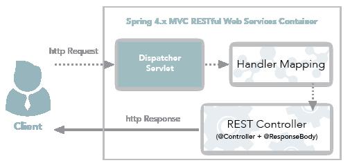 SpringMVC+RestController