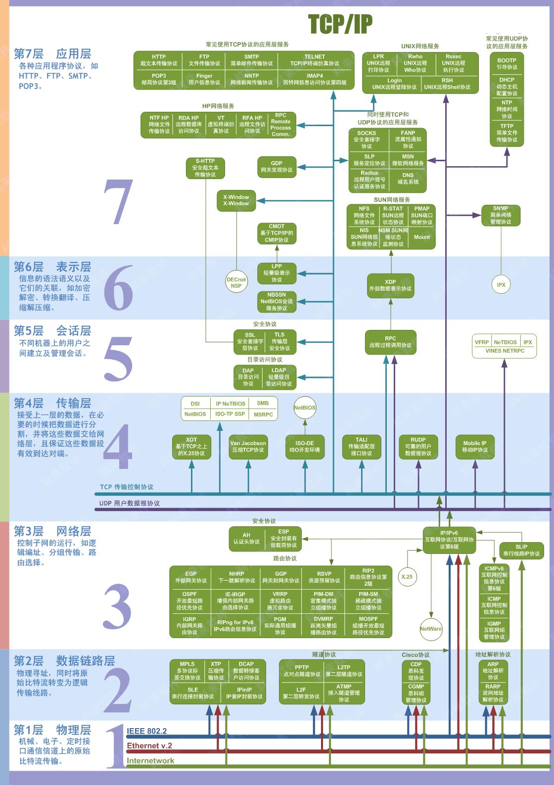 七层体系结构图