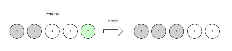 选择排序3