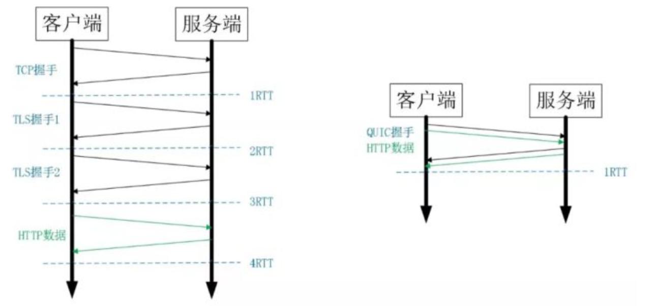 图片来自网络 HTTPs与QUIC建立链接