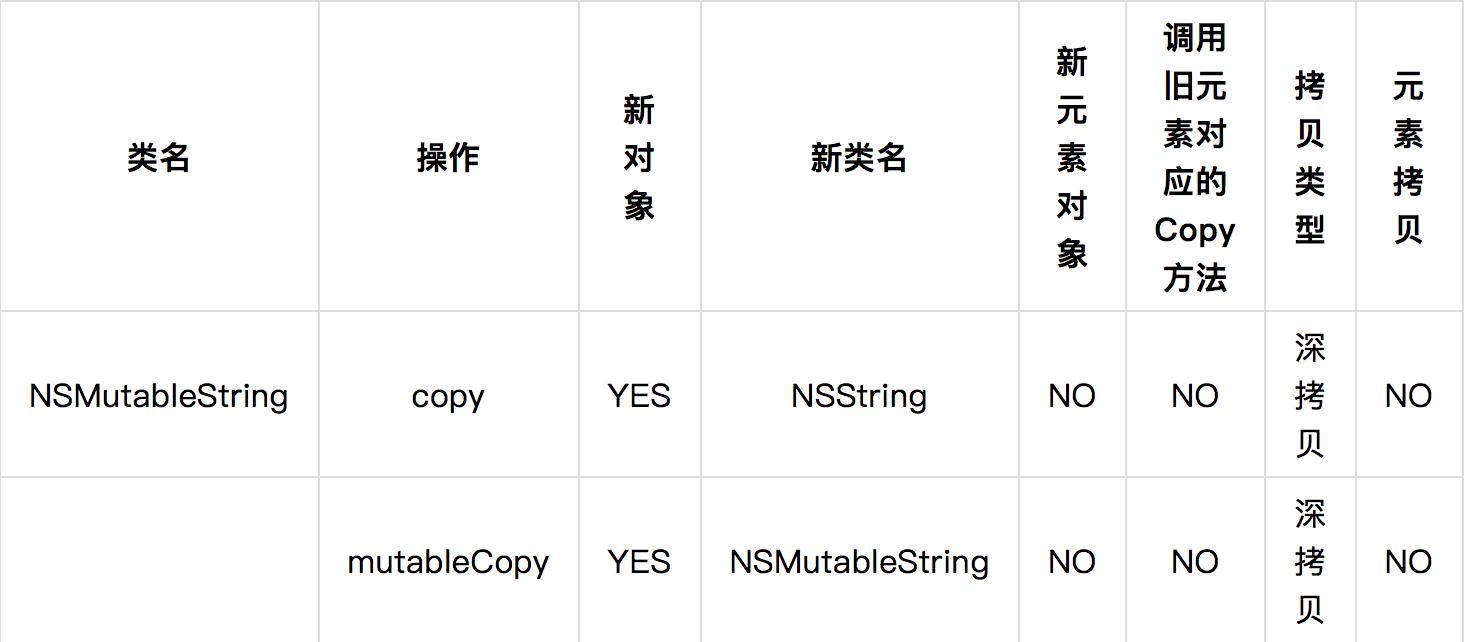NSMutableString 类