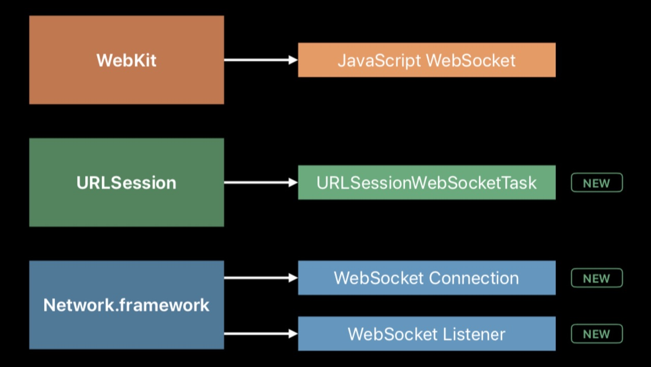 WebSocket APIs