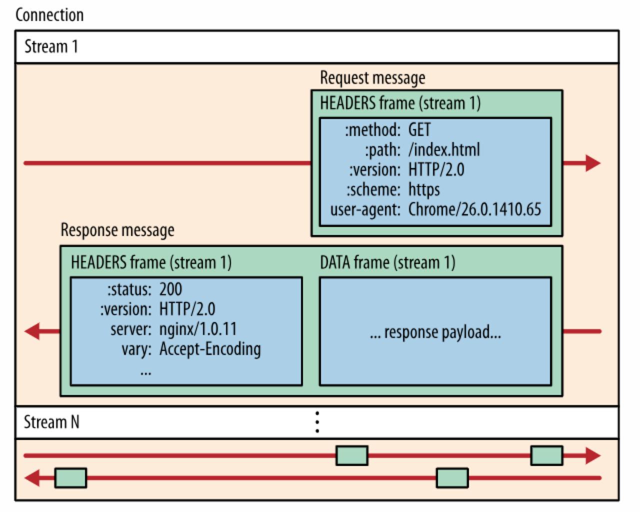HTTP/2数据流