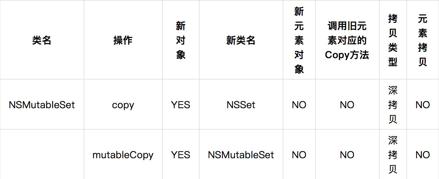 NSMutableSet 类