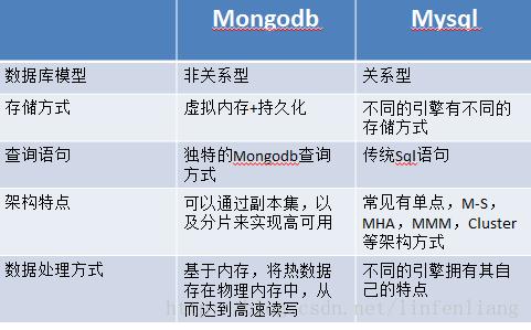 MongoDB与MySQL 1
