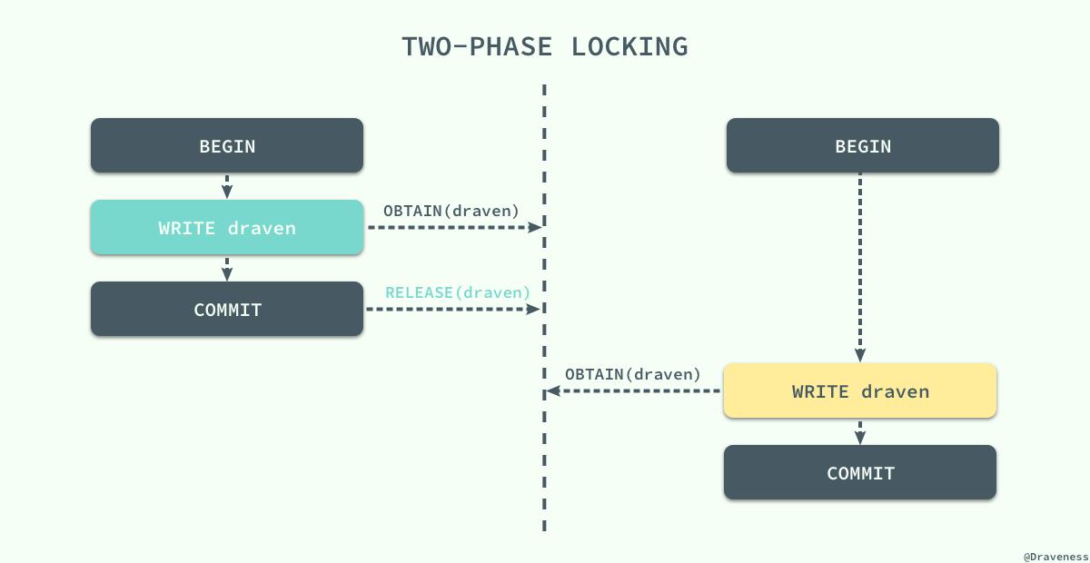 two-phase-locking