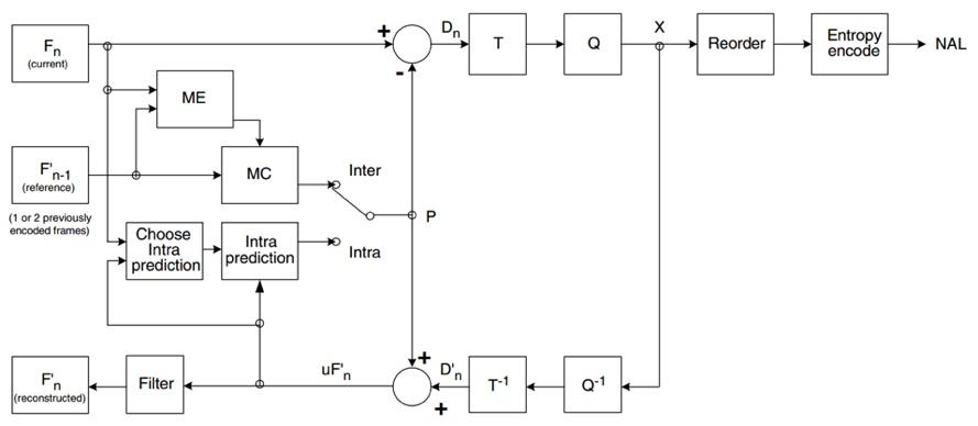 优化编码器参数——H.264 codec