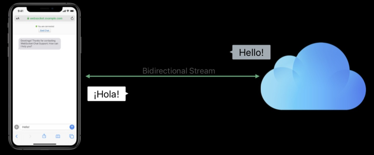 WebSocket-双向数据流