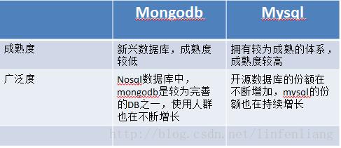 MongoDB与MySQL 2
