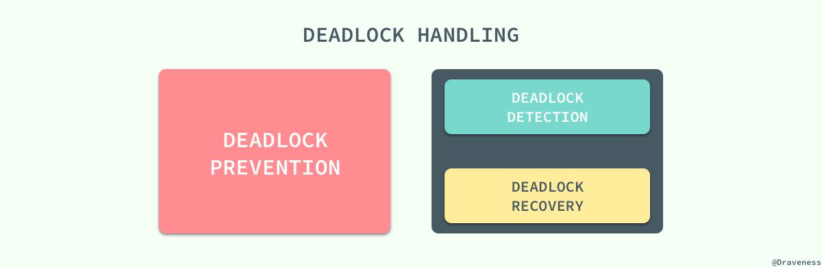 deadlock-handling