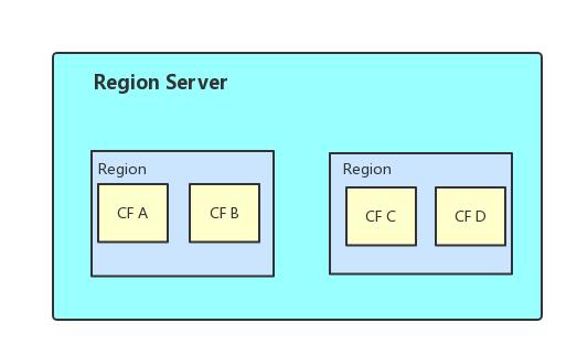 Region Server 和 Region 关系图