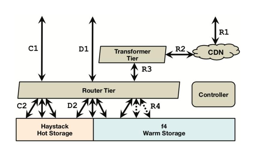 over BLOB Storage Architecture