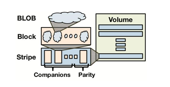 BLOBs in Block in Stripes in Volumes