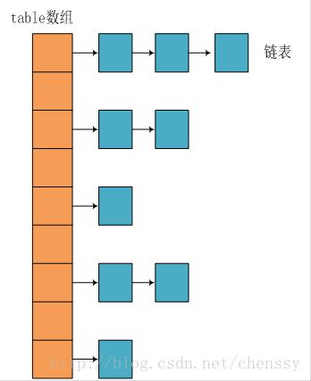 jdk1.8之前的内部结构