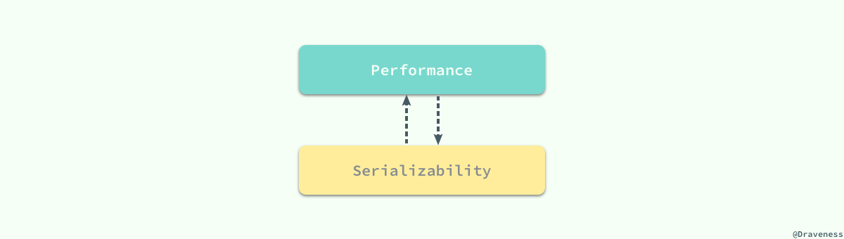 tradeoff-between-performance-and-serializability