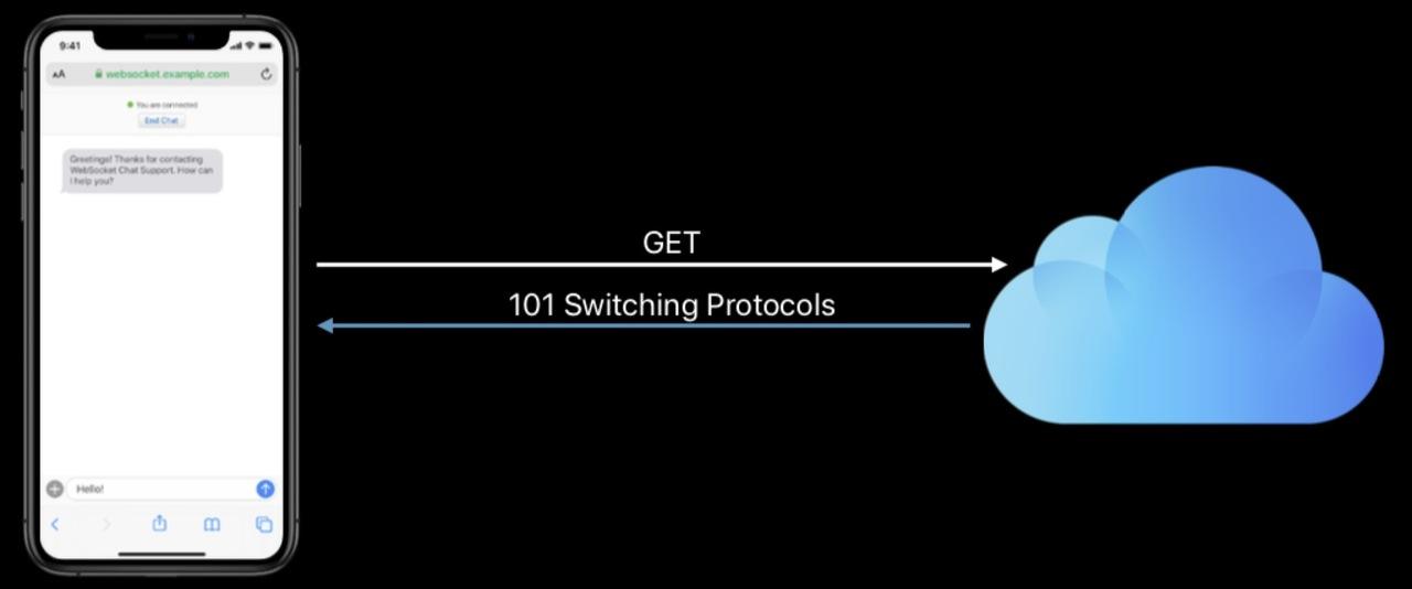 WebSocket-切换协议