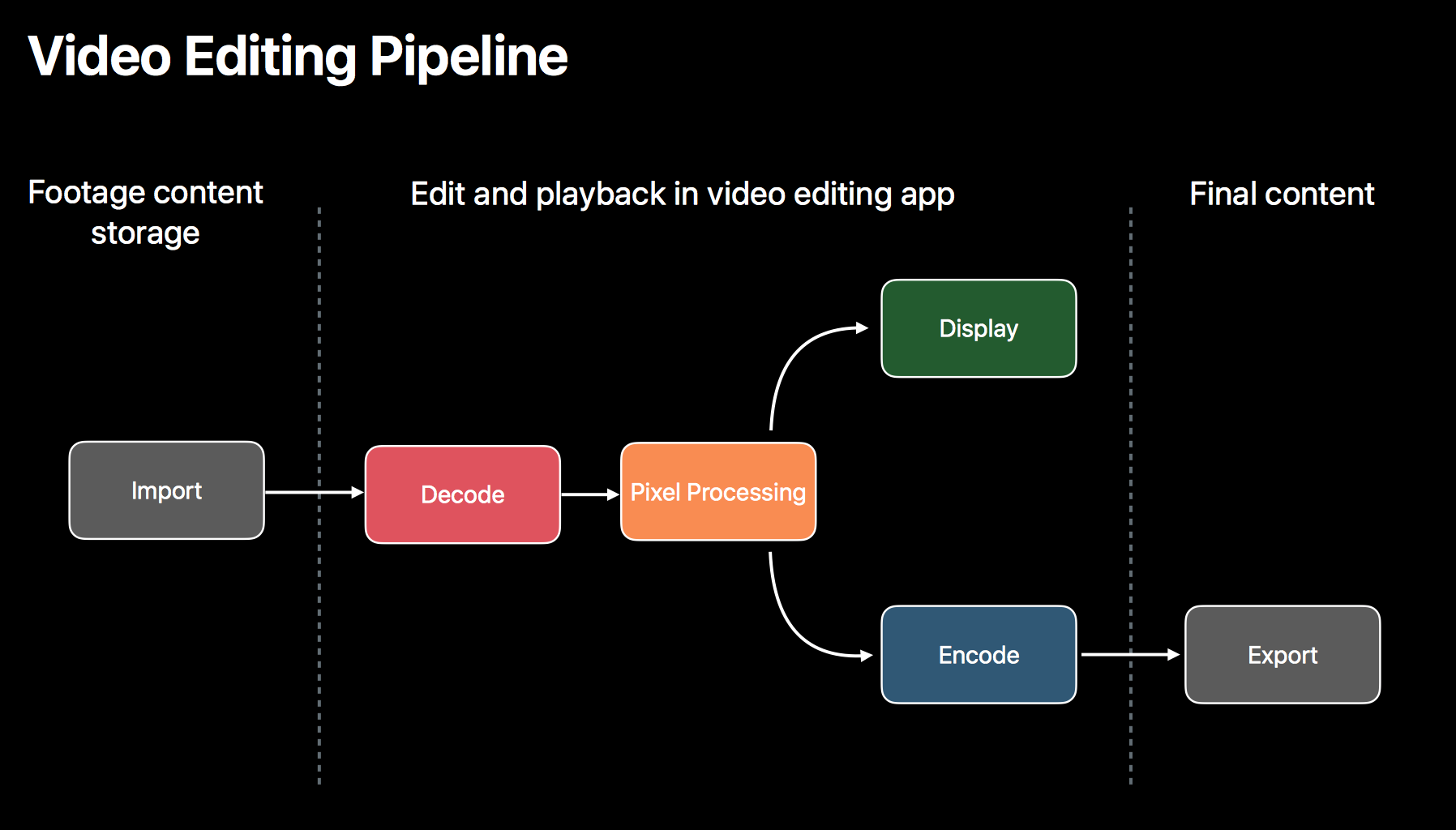 Video Editing Pipeline