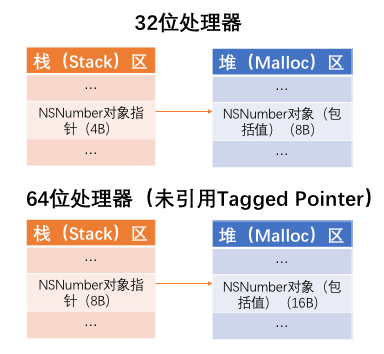 未引入TaggedPointer内存分布图