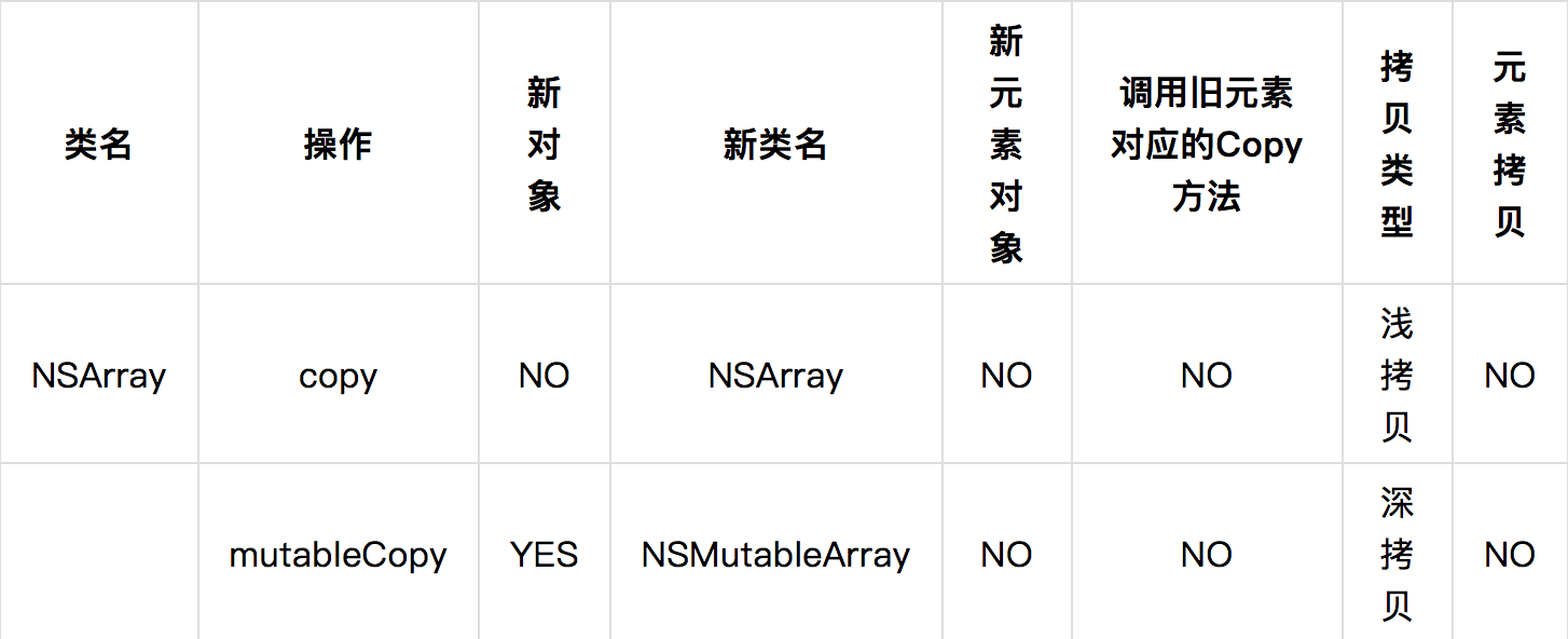 NSArray 类