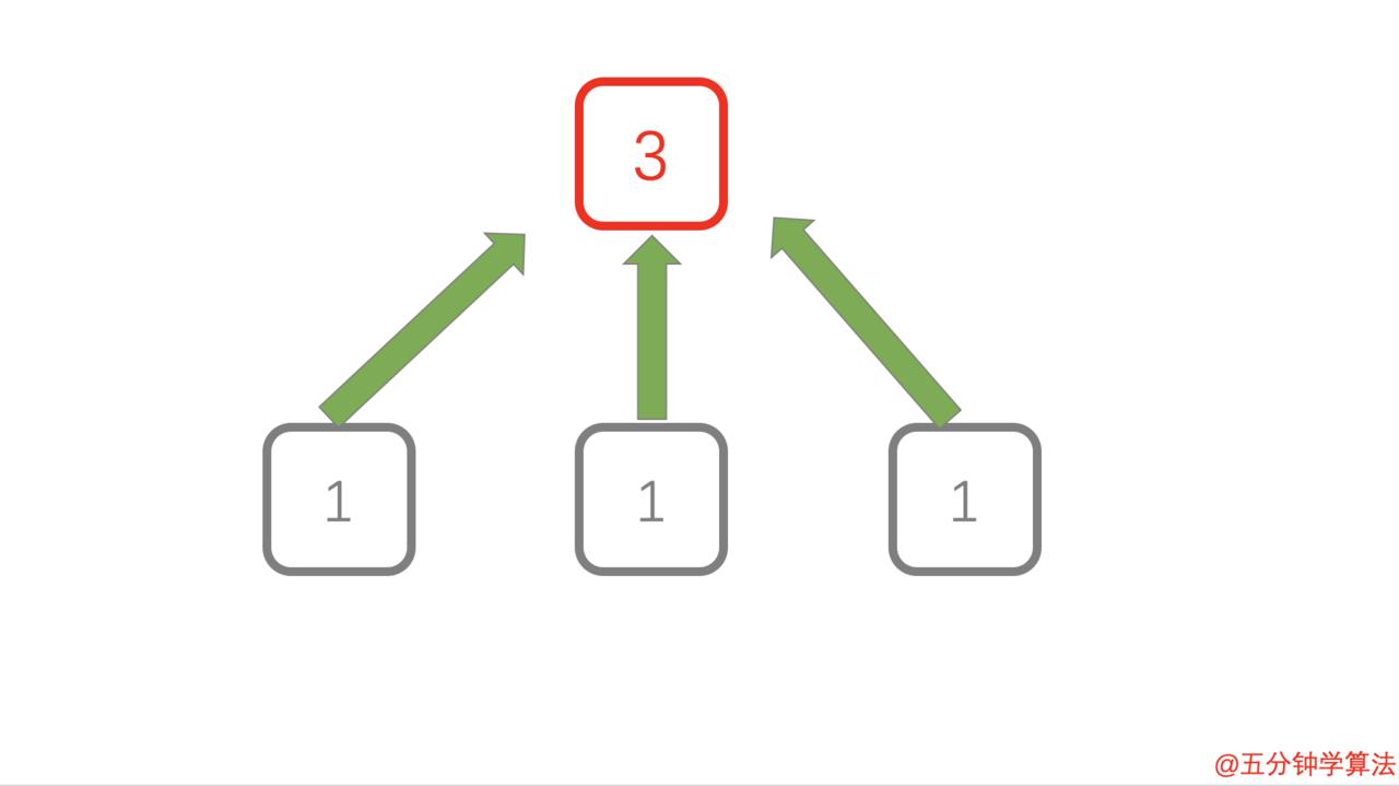 .有链接的页面得分为正在链接的页面的总得分