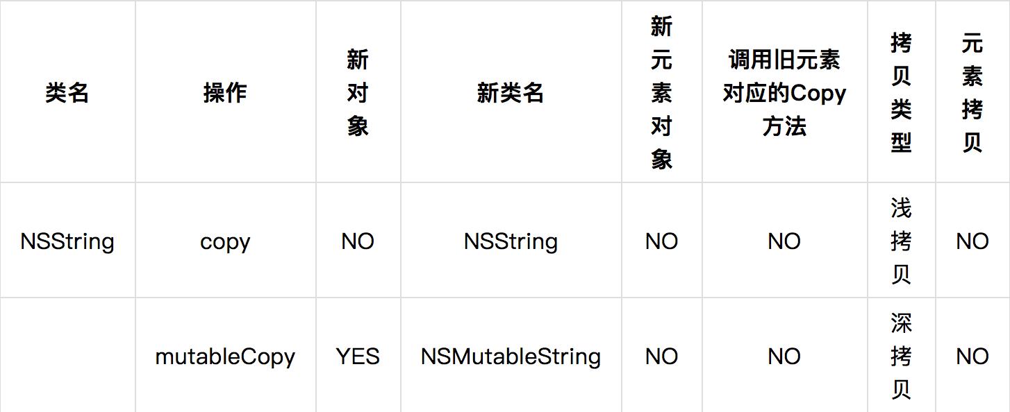 NSString 类