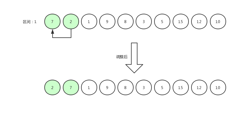 希尔排序8