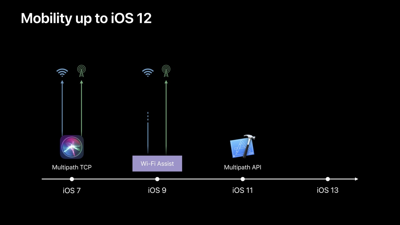Mobility up to iOS 12