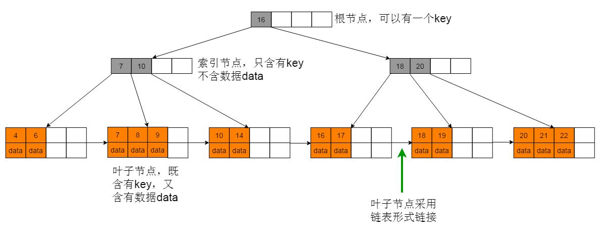 图2.1 B+树
