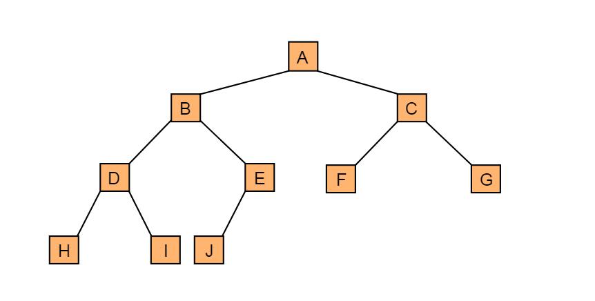 图4.6 完全二叉树