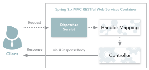 Spring3.xMVC RESTfulWeb服务工作流程