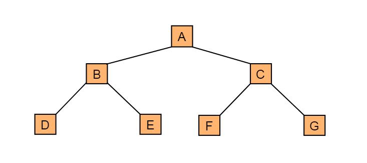 图4.5 满二叉树