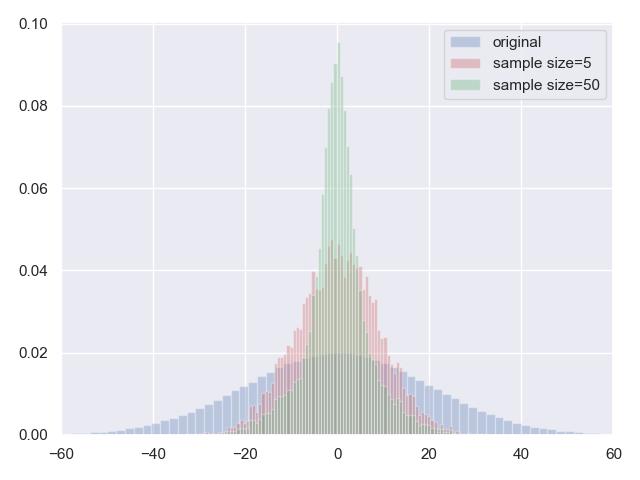 图2.大数定理的模拟