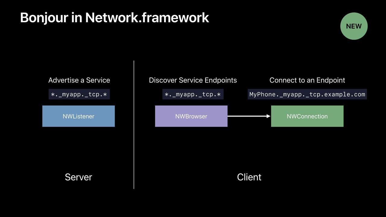 Bonjour in Network.framework