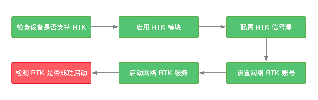 图片来源 RTK API 使用简介(iOS)