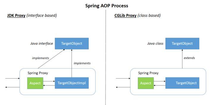 SpringAOPProcess