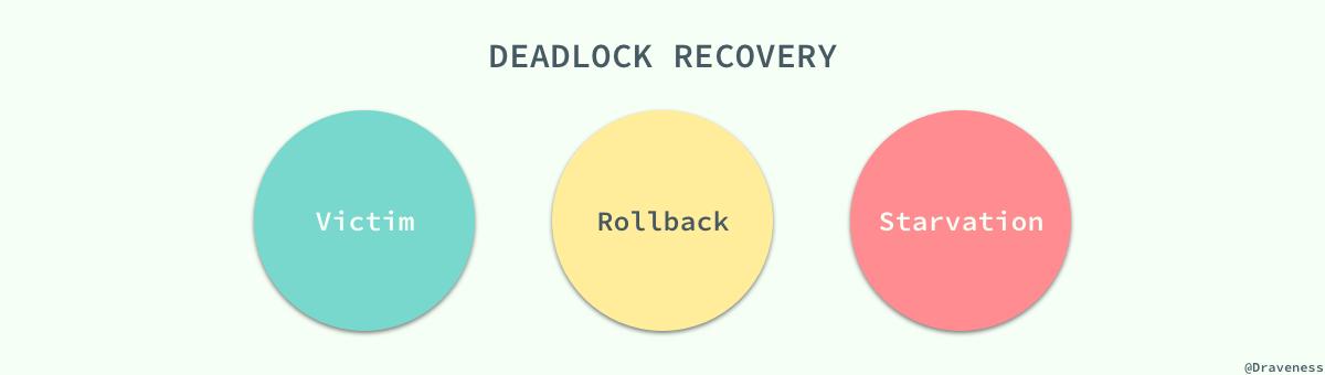 deadlock-recovery