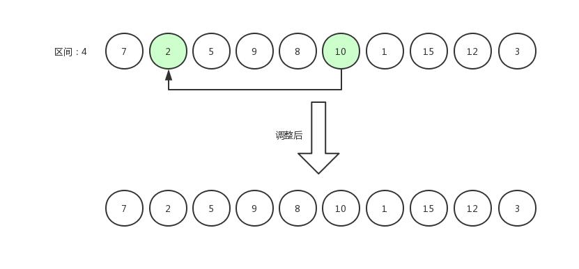 希尔排序3